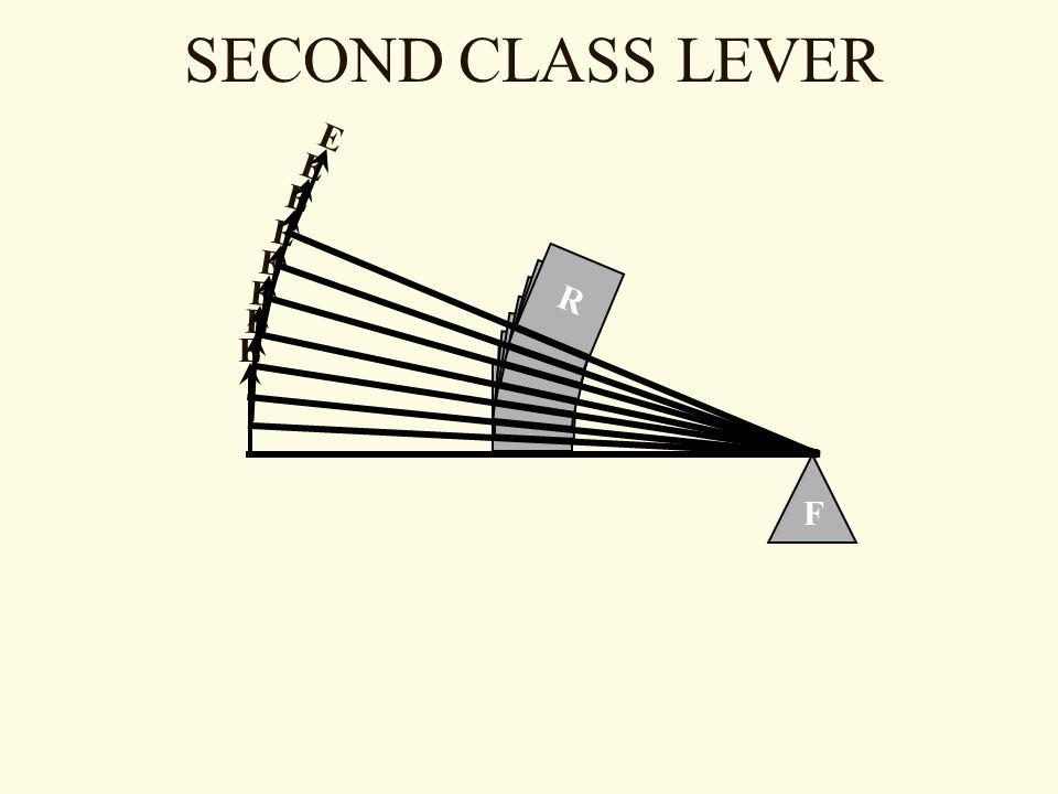 SECOND CLASS LEVER F R E R E R E R E R E R E R E R E