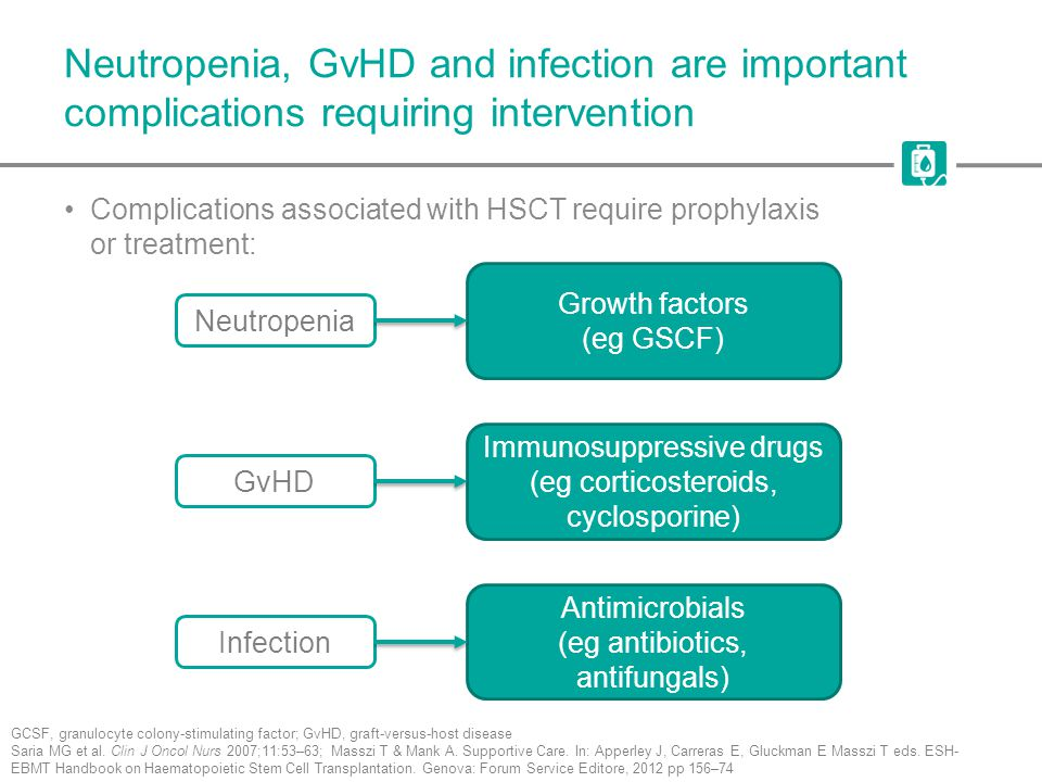 Neutropenia, GvHD and infection are important complications requiring intervention Complications associated with HSCT require prophylaxis or treatment: GCSF, granulocyte colony-stimulating factor; GvHD, graft-versus-host disease Saria MG et al.