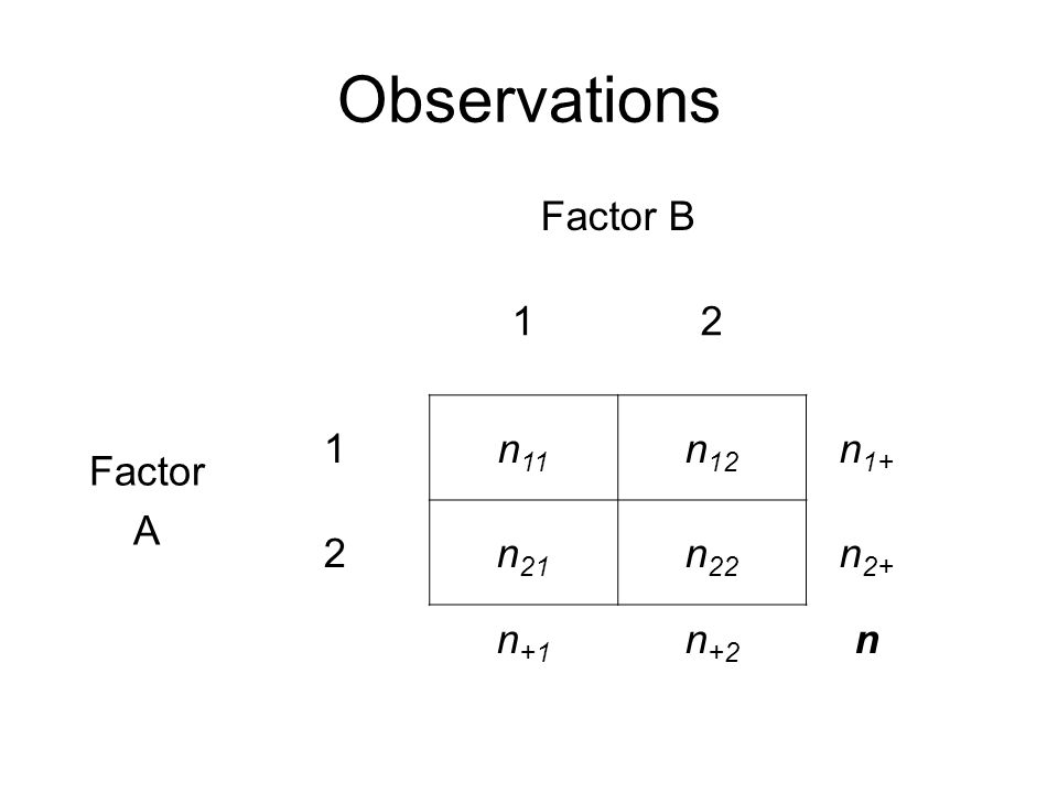 Observations Factor B 12 Factor A 1n 11 n 12 n 1+ 2n 21 n 22 n 2+ n +1 n +2 n