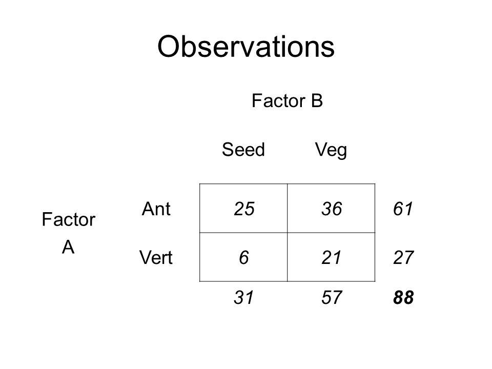 Observations Factor B SeedVeg Factor A Ant253661 Vert62127 315788