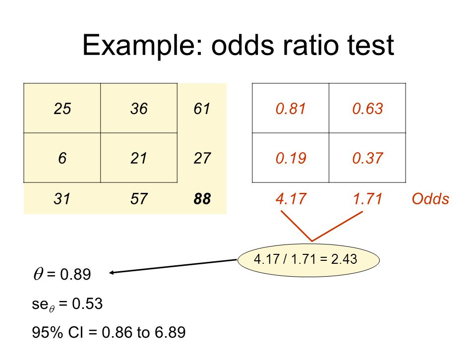 Example: odds ratio test 253661 62127 315788 0.810.63 0.190.37 4.171.71Odds 4.17 / 1.71 = 2.43  = 0.89 se  = 0.53 95% CI = 0.86 to 6.89