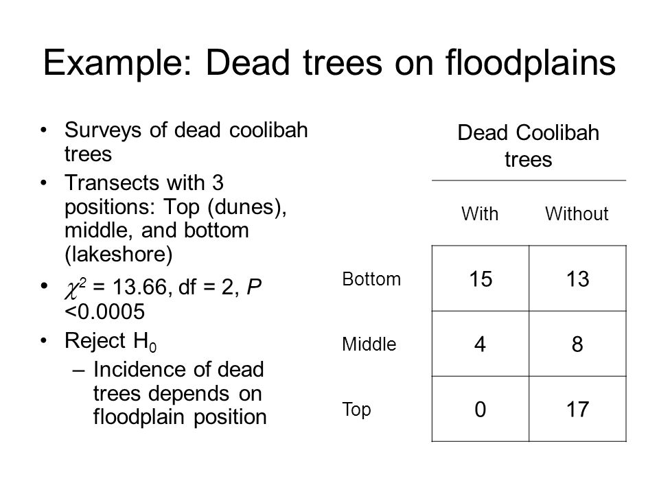 Example: Dead trees on floodplains Surveys of dead coolibah trees Transects with 3 positions: Top (dunes), middle, and bottom (lakeshore)  2 = 13.66, df = 2, P <0.0005 Reject H 0 –Incidence of dead trees depends on floodplain position Dead Coolibah trees WithWithout Bottom 1513 Middle 48 Top 017
