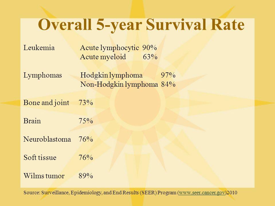 Overall 5-year Survival Rate Leukemia Acute lymphocytic 90% Acute myeloid 63% Lymphomas Hodgkin lymphoma 97% Non-Hodgkin lymphoma 84% Bone and joint 7