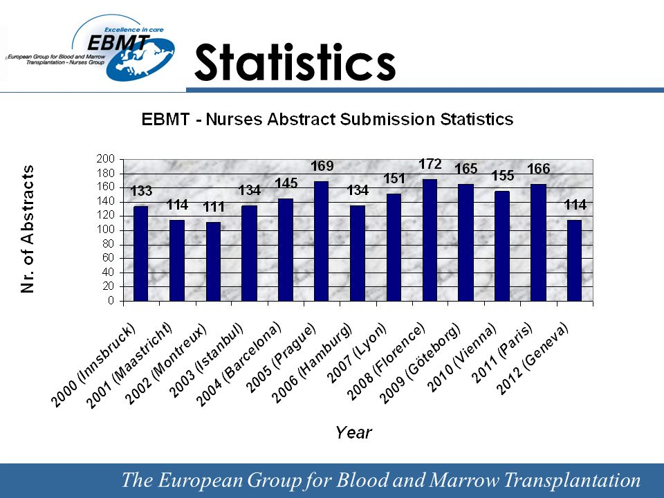 The European Group for Blood and Marrow Transplantation EBMT 2012 Abstract Submission Statistics Nurses by Country