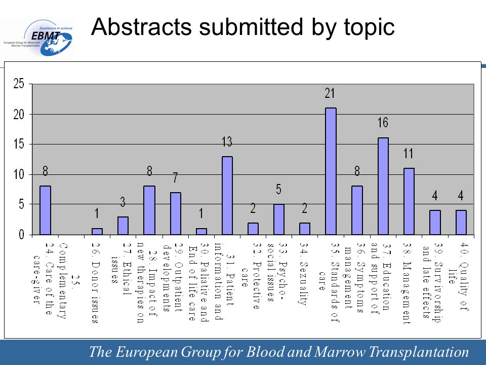 The European Group for Blood and Marrow Transplantation Next Conferences 2013 London 7 – 10 April 2013 Abstract submission Date: 15 th November 2012 2014 Milan 30 March - 2 April 2014 2015 Istanbul 22 - 25 March 2015