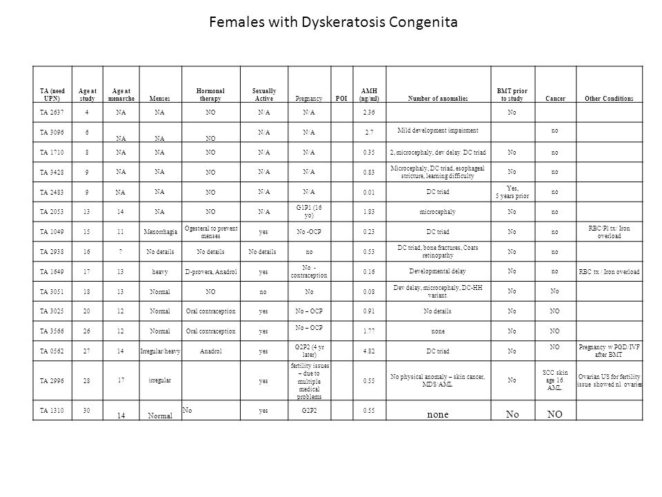 Females with Dyskeratosis Congenita TA (need UPN) Age at study Age at menarcheMenses Hormonal therapy Sexually ActivePregnancyPOI AMH (ng/ml)Number of anomalies BMT prior to studyCancerOther Conditions TA 26374 NA NO N/A 2.36 No TA 30966 NA NO N/A 2.7 Mild development impairmentno TA 17108 NA NO N/A 0.35 2, microcephaly, dev delay.
