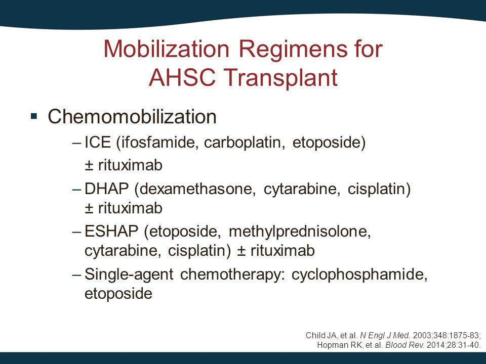  Cytokines – G-CSF – GM-CSF Mobilization Regimens for AHSC Transplant  Plerixafor –Approved by the FDA in 2008 in combination with G-CSF for AHSC mobilization in MM and NHL –Reversible CXCR4 antagonist Motabi IH, et al.