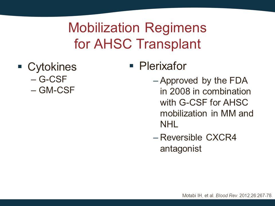 Giralt S, et al.Biol Blood Marrow Transplant. 2014;20:295-308; Costa LJ, et al.