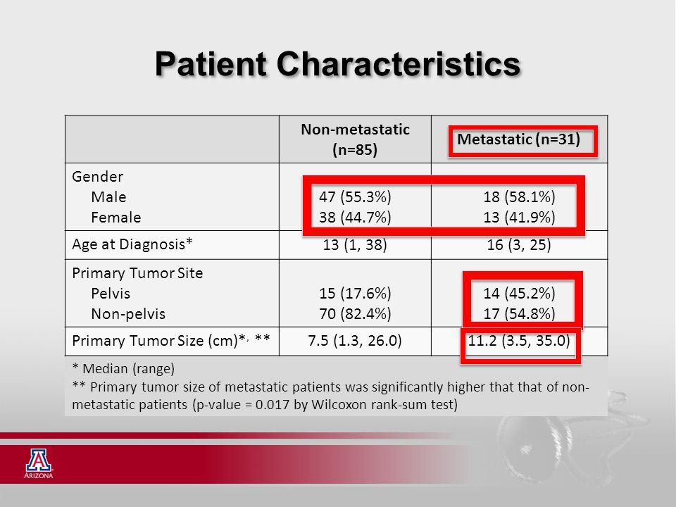 Patient Characteristics Non-metastatic (n=85) Metastatic (n=31) Gender Male Female 47 (55.3%) 38 (44.7%) 18 (58.1%) 13 (41.9%) Age at Diagnosis* 13 (1