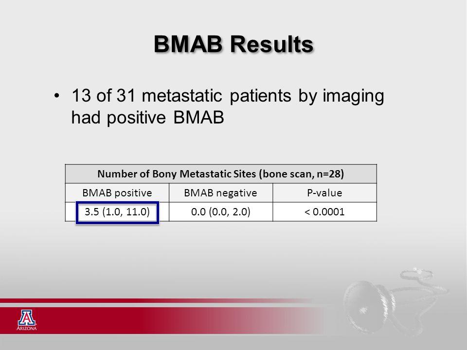 BMAB Results 13 of 31 metastatic patients by imaging had positive BMAB Number of Bony Metastatic Sites (bone scan, n=28) BMAB positiveBMAB negativeP-v