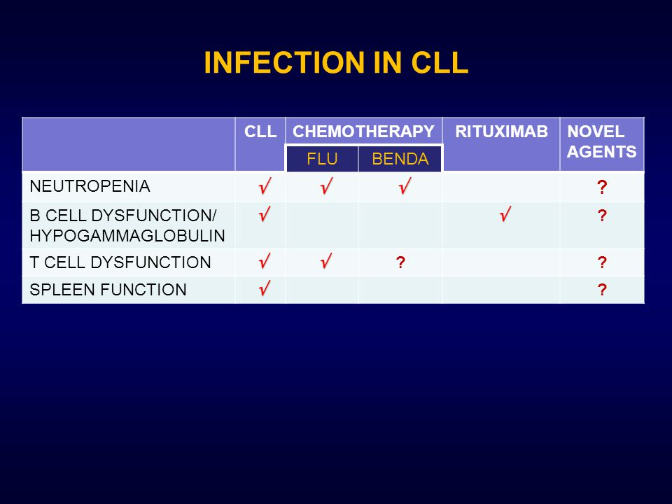 INFECTION IN CLL CLLCHEMOTHERAPYRITUXIMABNOVEL AGENTS FLUBENDA NEUTROPENIA .