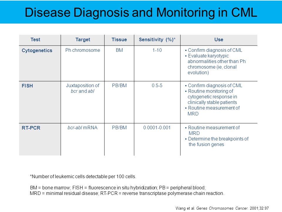 Disease Diagnosis and Monitoring in CML TestTargetTissueSensitivity (%)*Use Cytogenetics Ph chromosomeBM1-10▪ Confirm diagnosis of CML ▪ Evaluate kary