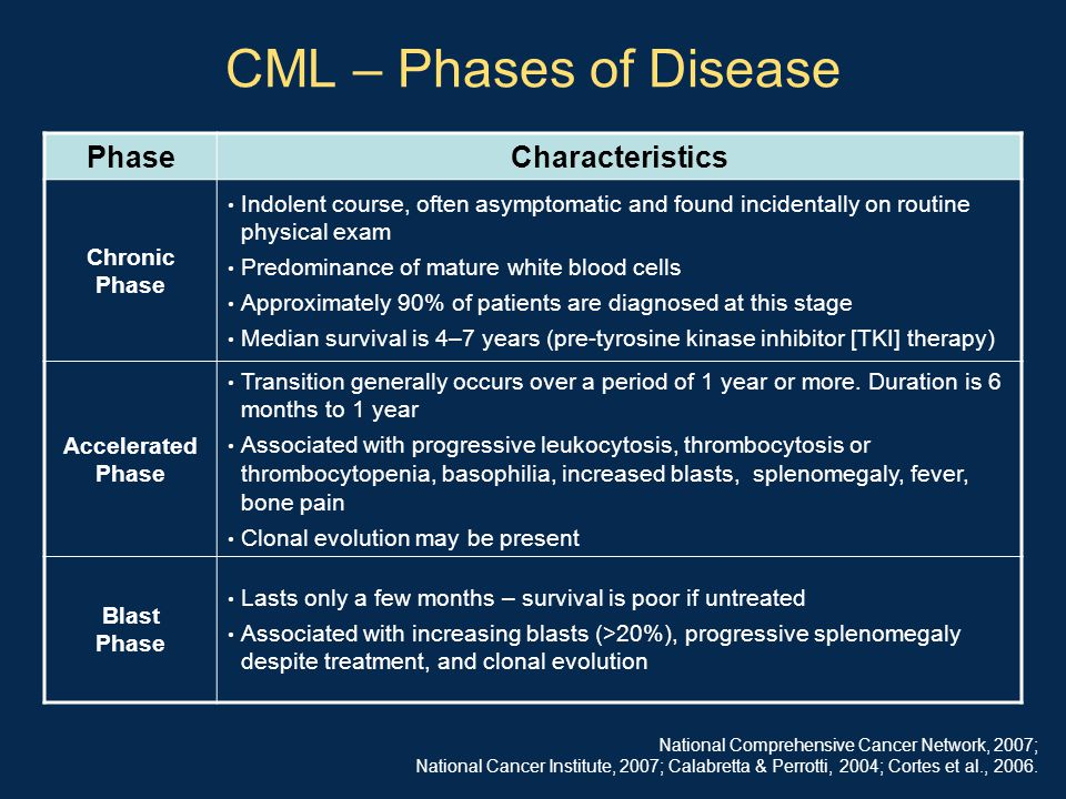 CML – Phases of Disease PhaseCharacteristics Chronic Phase Indolent course, often asymptomatic and found incidentally on routine physical exam Predomi