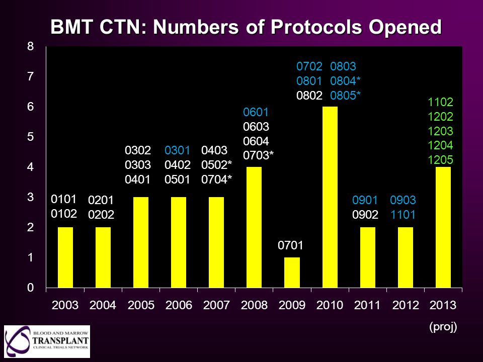 BMT CTN: Numbers of Protocols Opened 0201 0202 0101 0102 0302 0303 0401 0301 0402 0501 0403 0502* 0704* 0601 0603 0604 0703* 0701 0702 0803 0801 0804*