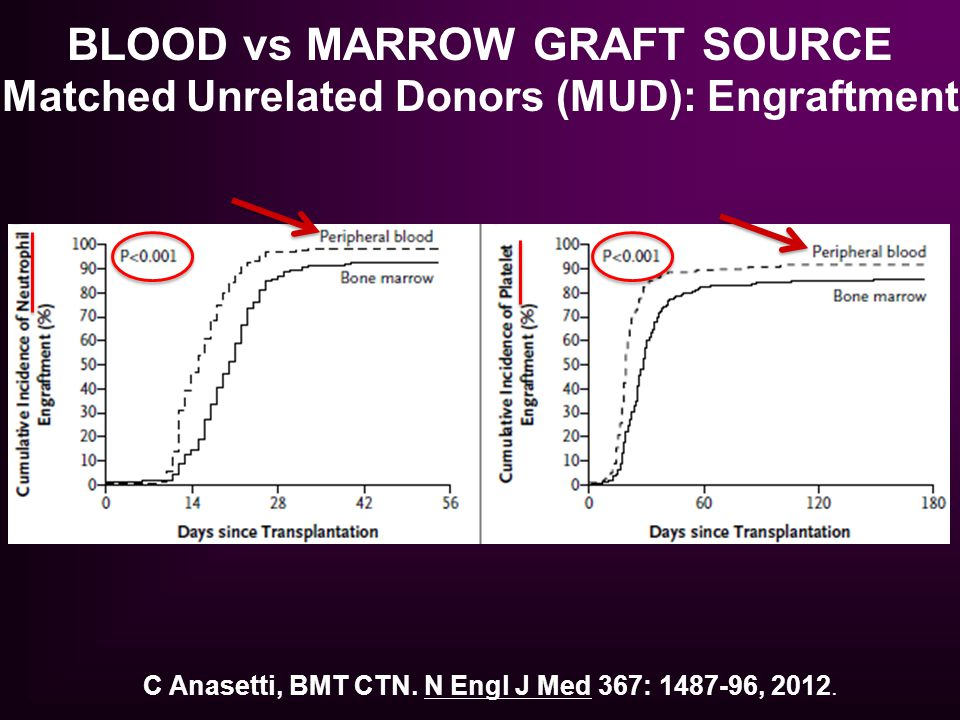 C Anasetti, BMT CTN. N Engl J Med 367: 1487-96, 2012. BLOOD vs MARROW GRAFT SOURCE Matched Unrelated Donors (MUD): Engraftment