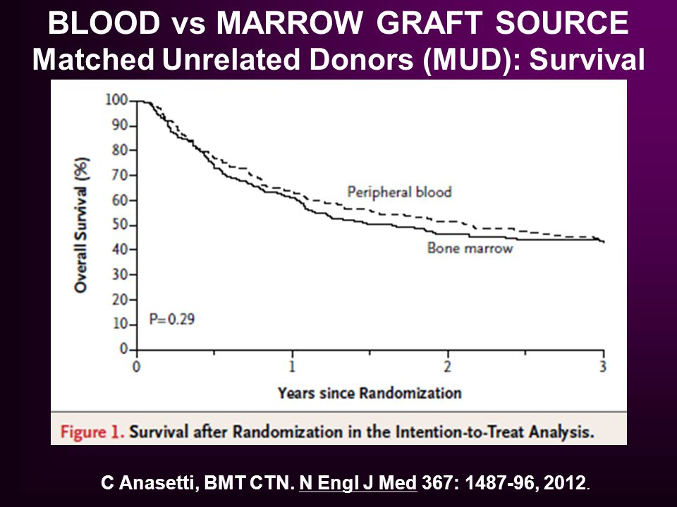 C Anasetti, BMT CTN. N Engl J Med 367: 1487-96, 2012. BLOOD vs MARROW GRAFT SOURCE Matched Unrelated Donors (MUD): Survival