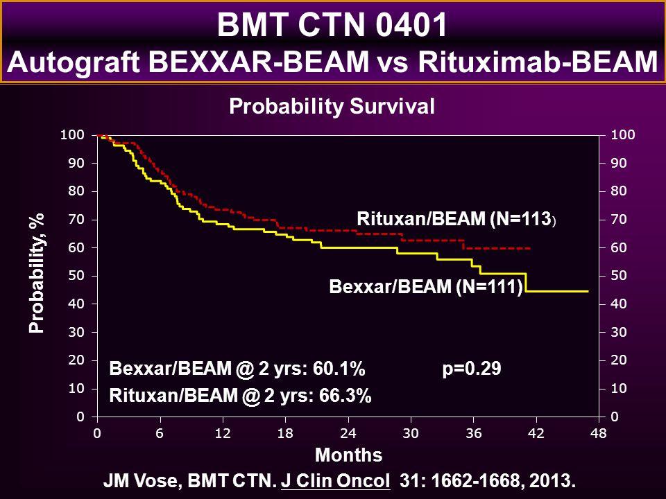 Probability, % Months 0122448 100 0 20 40 60 80 90 10 30 50 70 0 100 20 40 60 80 90 10 30 50 70 618303642 Rituxan/BEAM (N=113 ) Bexxar/BEAM (N=111) Be
