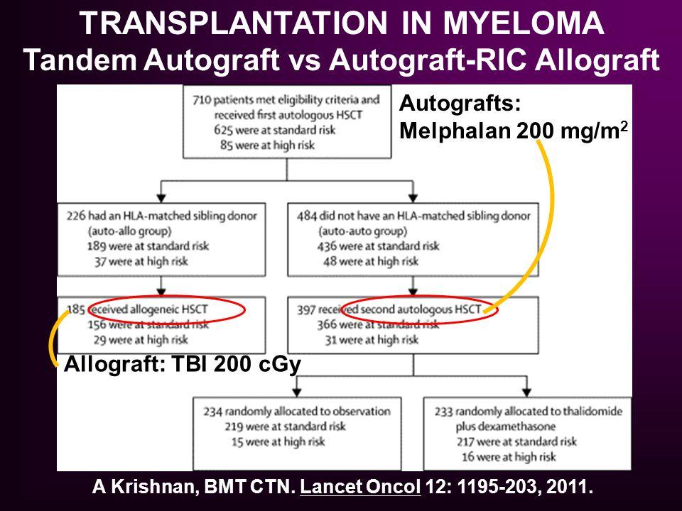 A Krishnan, BMT CTN. Lancet Oncol 12: 1195-203, 2011. TRANSPLANTATION IN MYELOMA Tandem Autograft vs Autograft-RIC Allograft Autografts: Melphalan 200