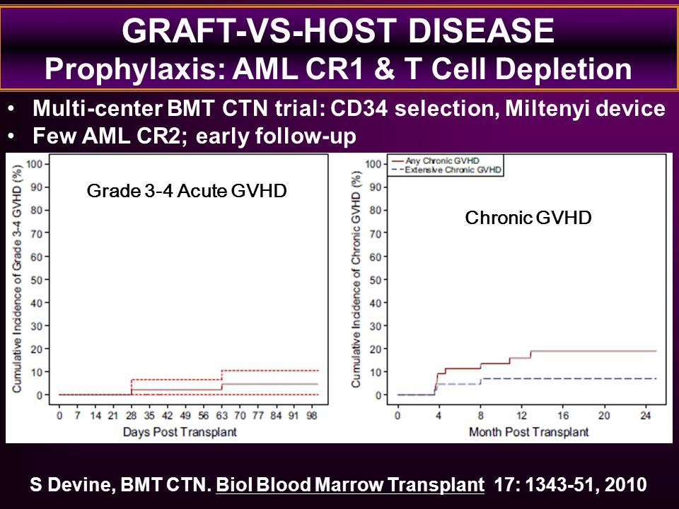GRAFT-VS-HOST DISEASE Prophylaxis: AML CR1 & T Cell Depletion S Devine, BMT CTN. Biol Blood Marrow Transplant 17: 1343-51, 2010 Multi-center BMT CTN t