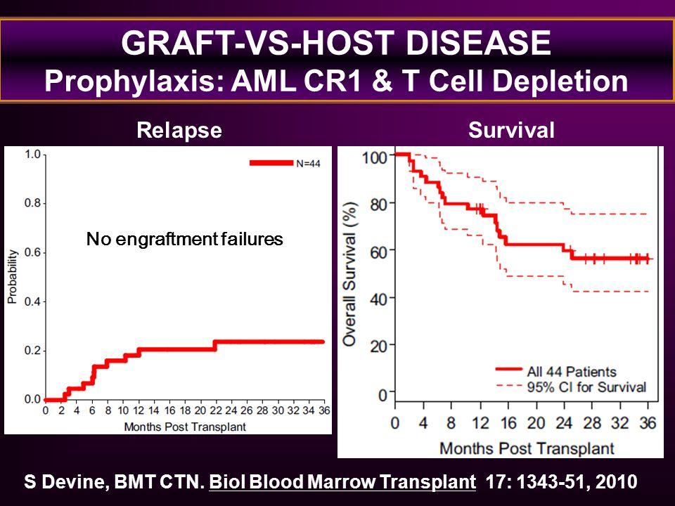 GRAFT-VS-HOST DISEASE Prophylaxis: AML CR1 & T Cell Depletion S Devine, BMT CTN. Biol Blood Marrow Transplant 17: 1343-51, 2010 Relapse No engraftment