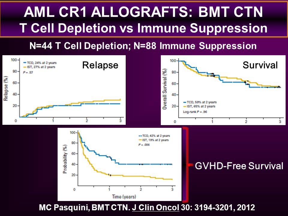 AML CR1 ALLOGRAFTS: BMT CTN T Cell Depletion vs Immune Suppression MC Pasquini, BMT CTN. J Clin Oncol 30: 3194-3201, 2012 GVHD-Free Survival Survival