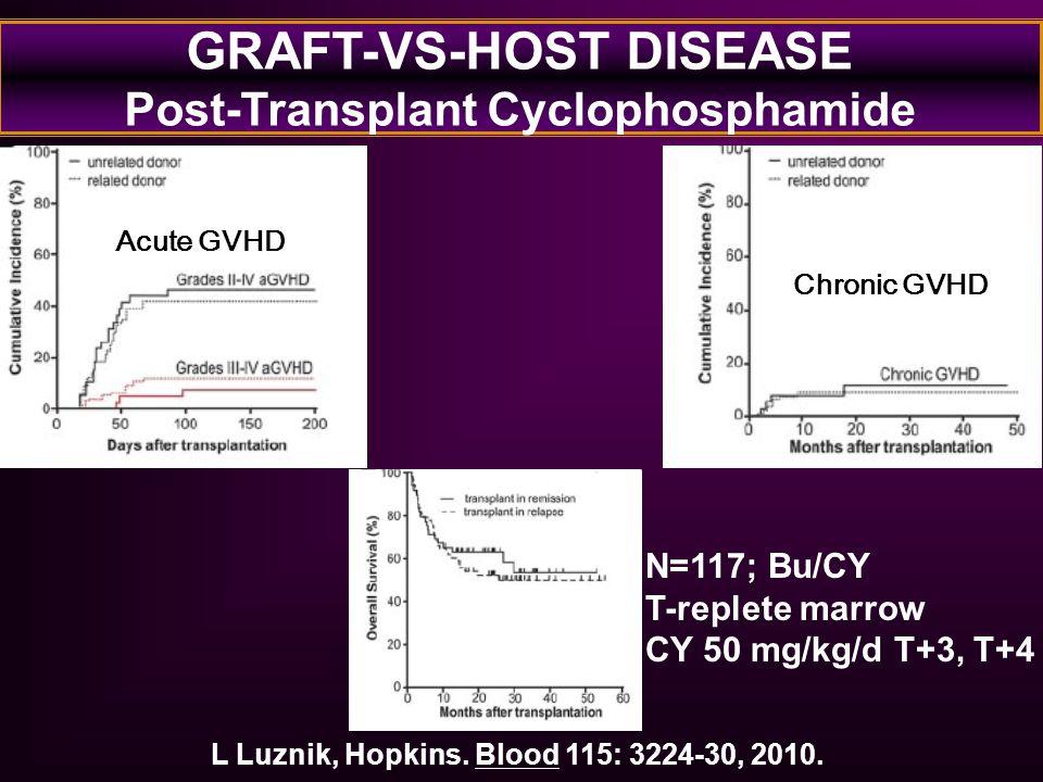 GRAFT-VS-HOST DISEASE Post-Transplant Cyclophosphamide L Luznik, Hopkins. Blood 115: 3224-30, 2010. N=117; Bu/CY T-replete marrow CY 50 mg/kg/d T+3, T