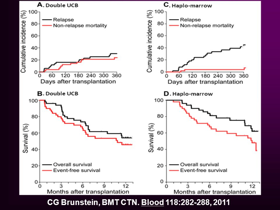 45% 31% 54% CG Brunstein, BMT CTN. Blood 118:282-288, 2011