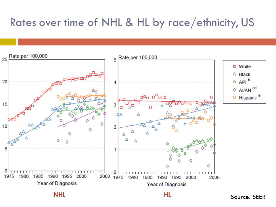 Rates over time of NHL & HL by race/ethnicity, US NHLHL Source: SEER