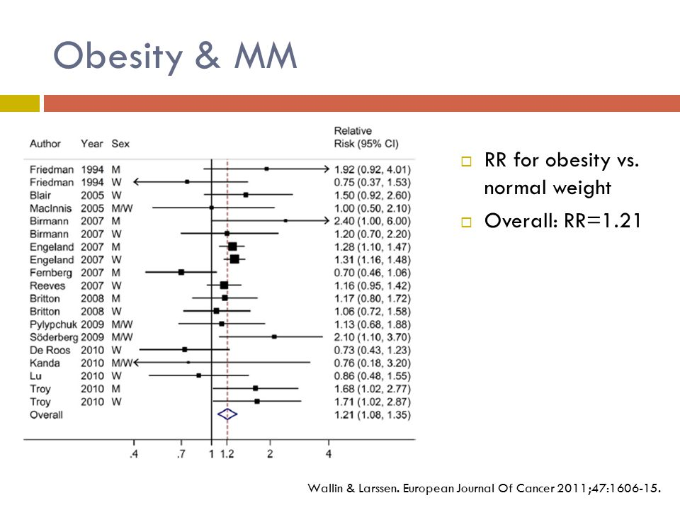 Obesity & MM  RR for obesity vs. normal weight  Overall: RR=1.21 Wallin & Larssen.