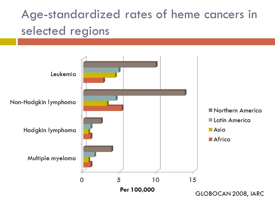 Age-standardized rates of heme cancers in selected regions GLOBOCAN 2008, IARC
