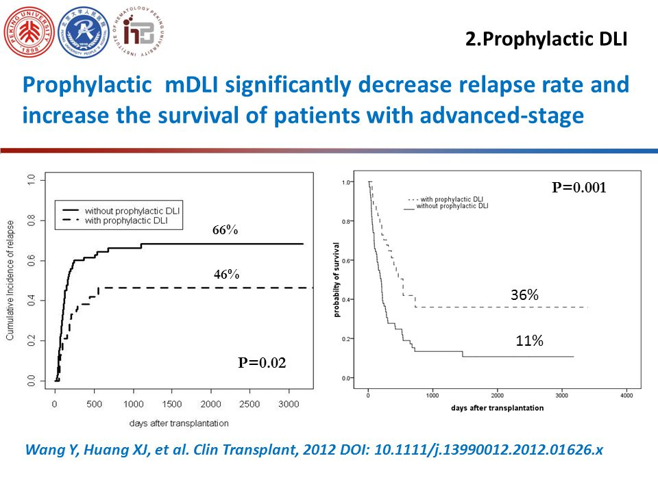 P=0.35 P=0.021 Patients who received prophylactic DLI had a higher incidence of chronic GVHD 2.Prophylactic DLI Wang Y, Huang XJ, et al.