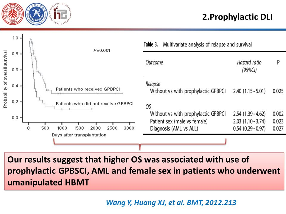 mDLI for the prophylaxis of relapse after Haplo-HSCT in patients with advance leukemia—Risk-factor analysis Retrospective study (n=88) Patient charact