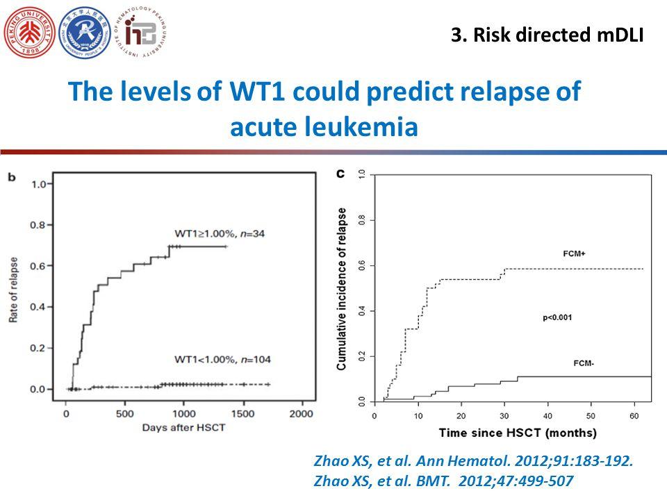Therapeutic Prophylactic High-risk mDLI Decrease relapse Improve survival Decrease relapse Improve survival Patients with Leukemia Standard-risk MRD(-