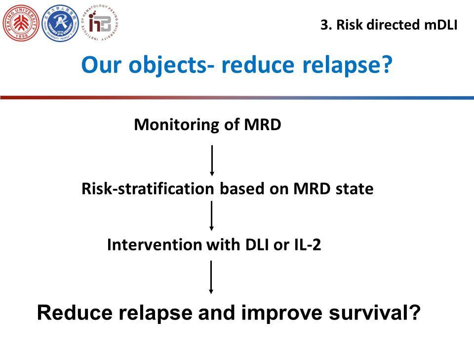 The levels of WT1 could predict relapse of acute leukemia Zhao XS, et al. Ann Hematol. 2012;91:183-192. Zhao XS, et al. BMT. 2012;47:499-507 3. Risk d