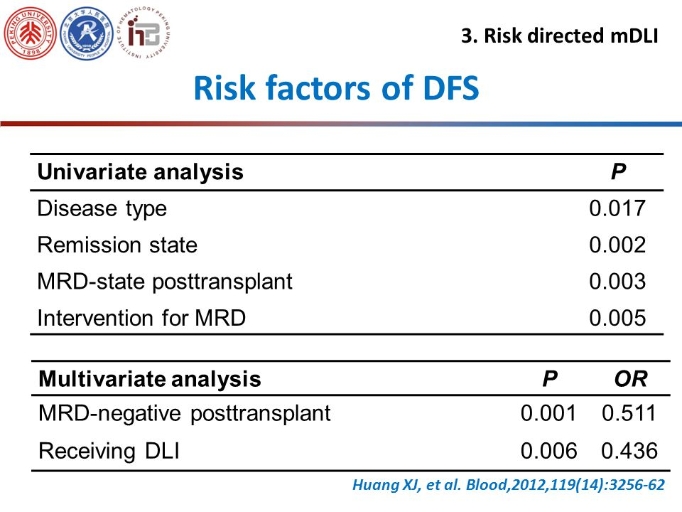 Disease-free survival Huang XJ, et al. Blood,2012,119(14):3256-62 3. Risk directed mDLI