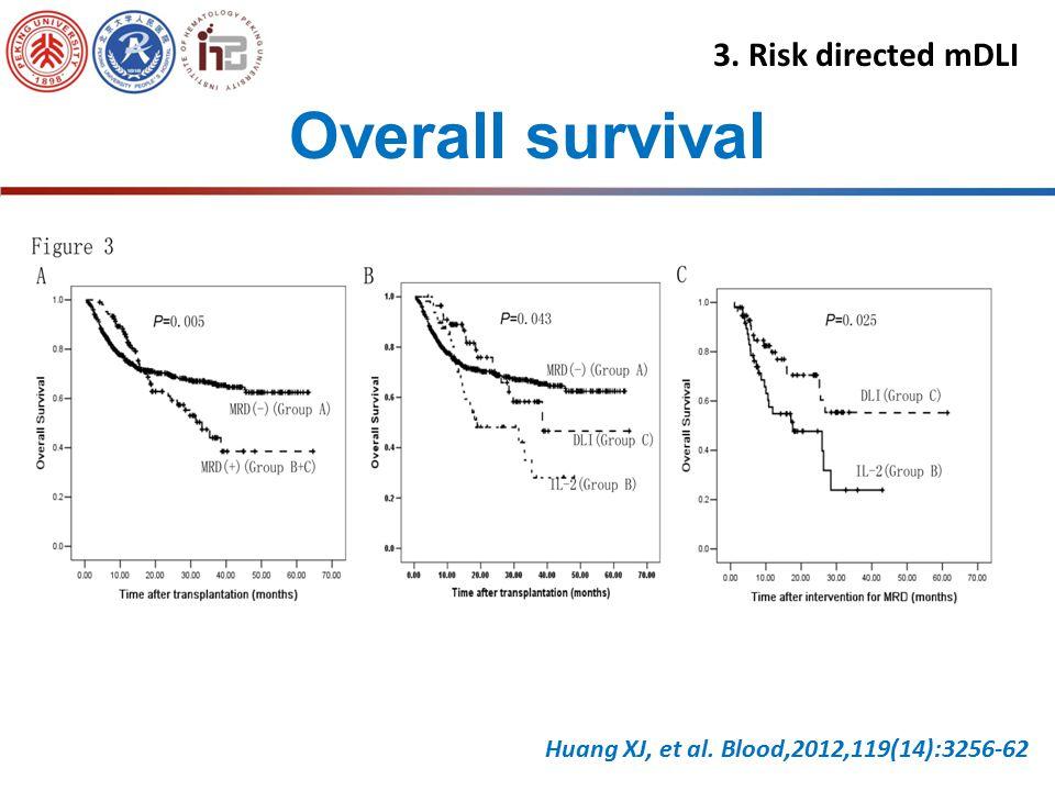 Risk factors of DFS Univariate analysisP Disease type0.017 Remission state0.002 MRD-state posttransplant0.003 Intervention for MRD0.005 Multivariate a