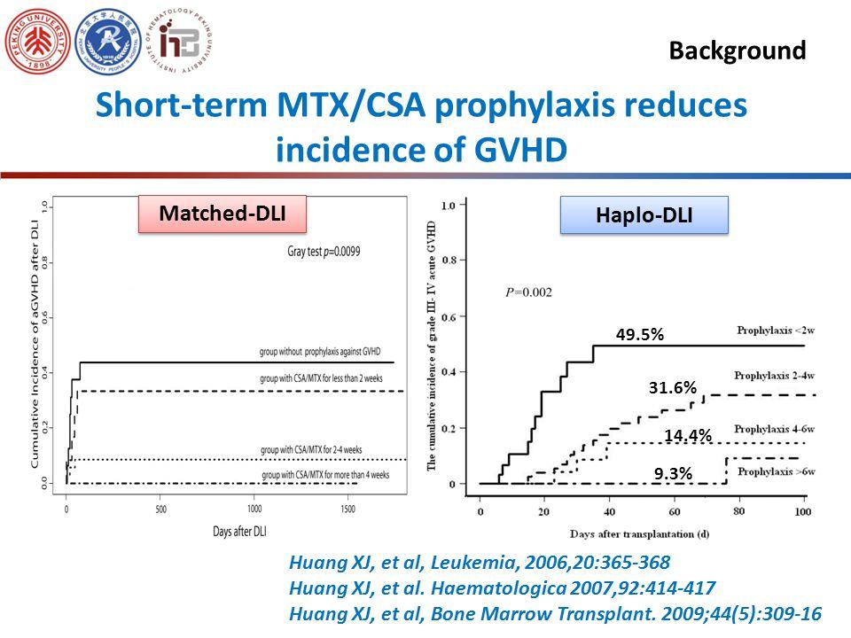 Modified Donor Lymphocyte Infusion(mDLI) Huang XJ, et al. Haematologica. 2007 Mar;92(3):414-7. Huang XJ, et al. Bone Marrow Transplant. 2009,44(5) Hua