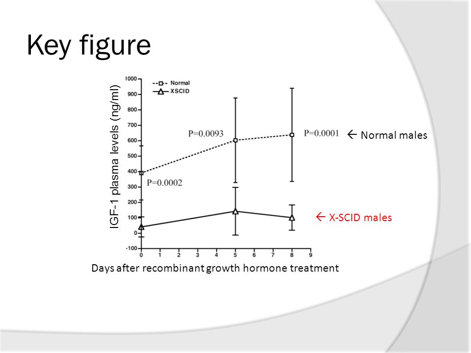 Key figure Days after recombinant growth hormone treatment  Normal males  X-SCID males IGF-1 plasma levels (ng/ml)
