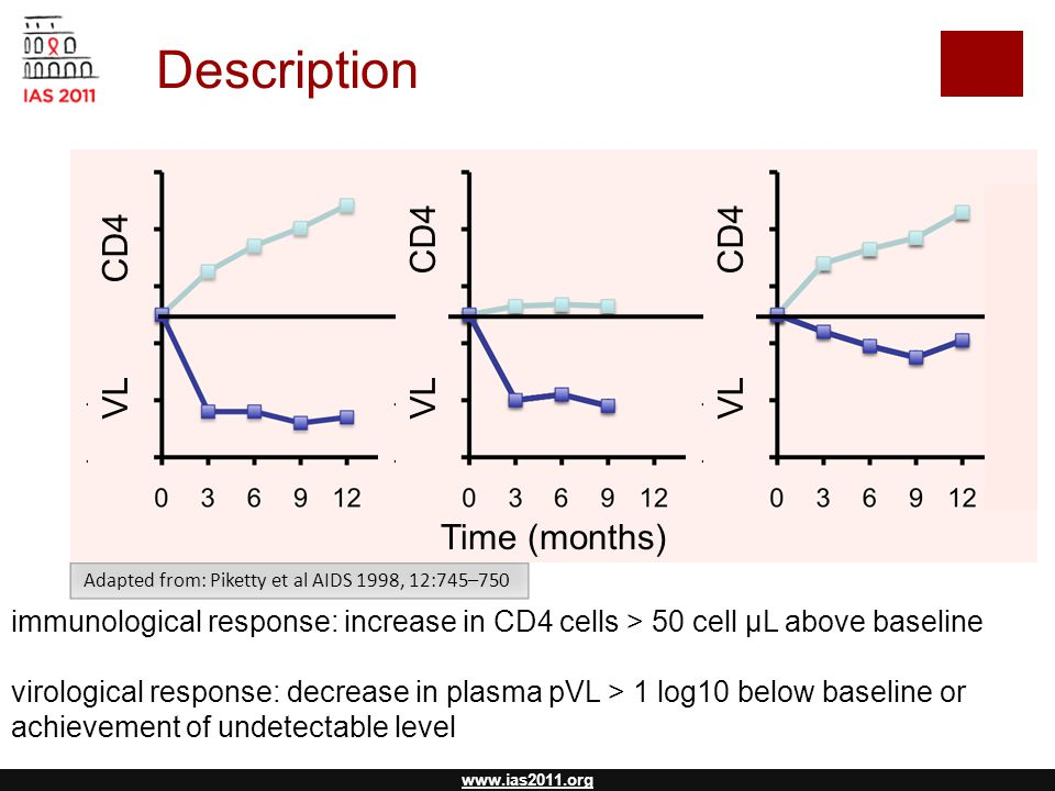 www.ias2011.org Adapted from: Piketty et al AIDS 1998, 12:745–750 Description immunological response: increase in CD4 cells > 50 cell µL above baseline virological response: decrease in plasma pVL > 1 log10 below baseline or achievement of undetectable level N = 92 N = 17 N = 17 VL CD4 Time (months)