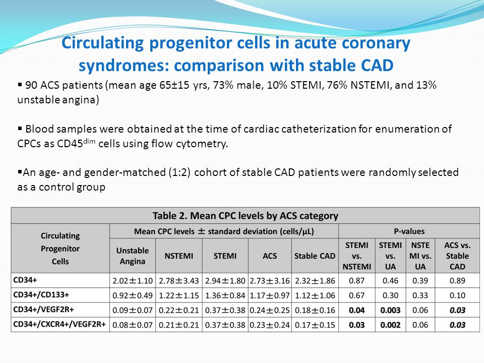  90 ACS patients (mean age 65±15 yrs, 73% male, 10% STEMI, 76% NSTEMI, and 13% unstable angina)  Blood samples were obtained at the time of cardiac catheterization for enumeration of CPCs as CD45 dim cells using flow cytometry.