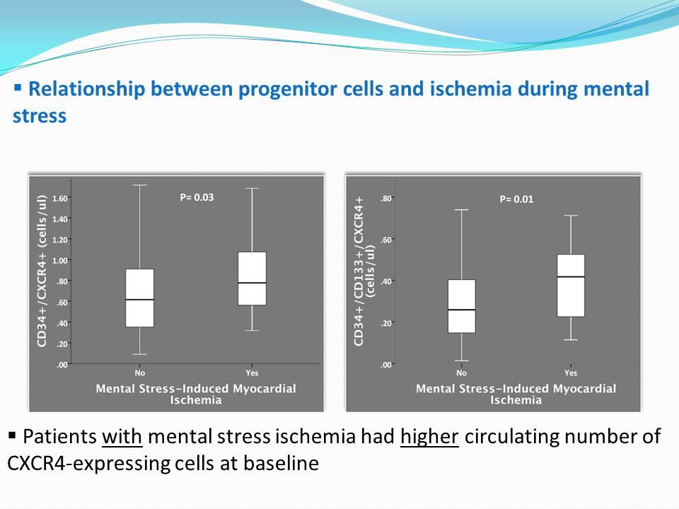  Relationship between progenitor cells and ischemia during mental stress  Patients with mental stress ischemia had higher circulating number of CXCR4-expressing cells at baseline