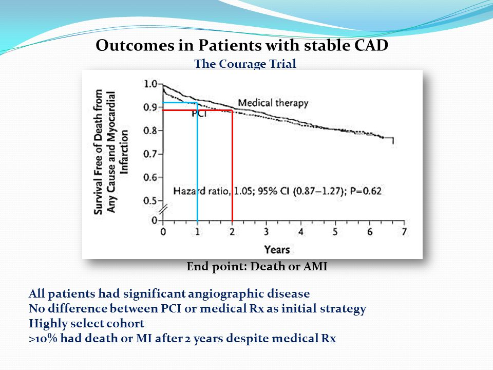 The Courage Trial Outcomes in Patients with stable CAD End point: Death or AMI All patients had significant angiographic disease No difference between PCI or medical Rx as initial strategy Highly select cohort >10% had death or MI after 2 years despite medical Rx