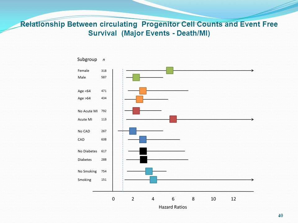 40 Relationship Between circulating Progenitor Cell Counts and Event Free Survival (Major Events - Death/MI)