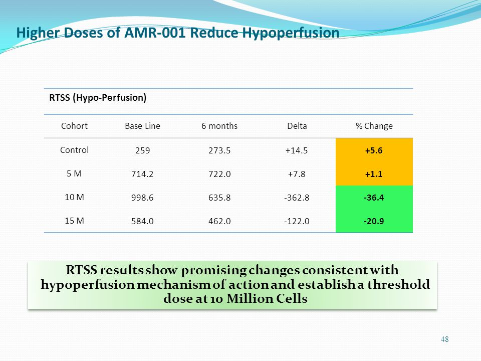 Higher Doses of AMR-001 Reduce Hypoperfusion RTSS (Hypo-Perfusion) CohortBase Line6 monthsDelta% Change Control259273.5+14.5+5.6 5 M714.2722.0+7.8+1.1 10 M998.6635.8-362.8-36.4 15 M584.0462.0-122.0-20.9 48 RTSS results show promising changes consistent with hypoperfusion mechanism of action and establish a threshold dose at 10 Million Cells