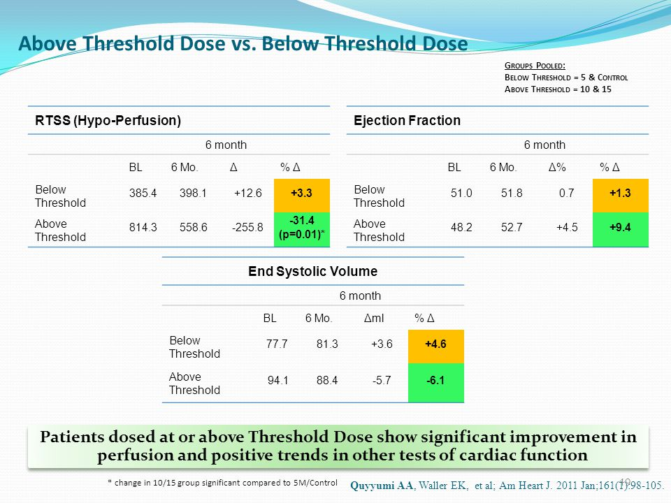 Above Threshold Dose vs.