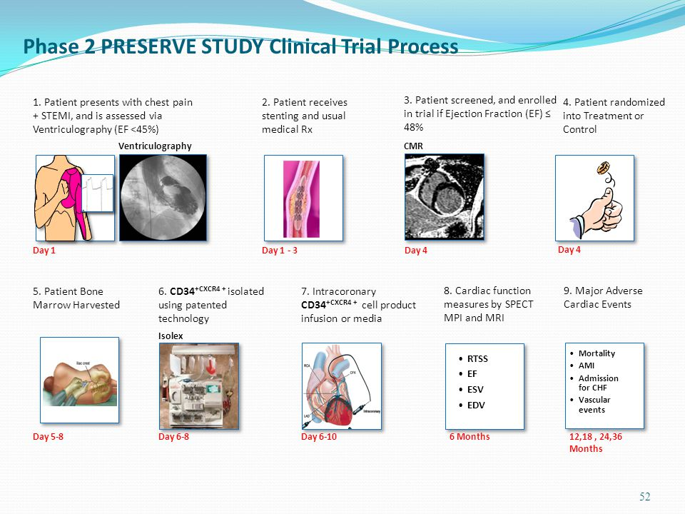 Phase 2 PRESERVE STUDY Clinical Trial Process 52 1.