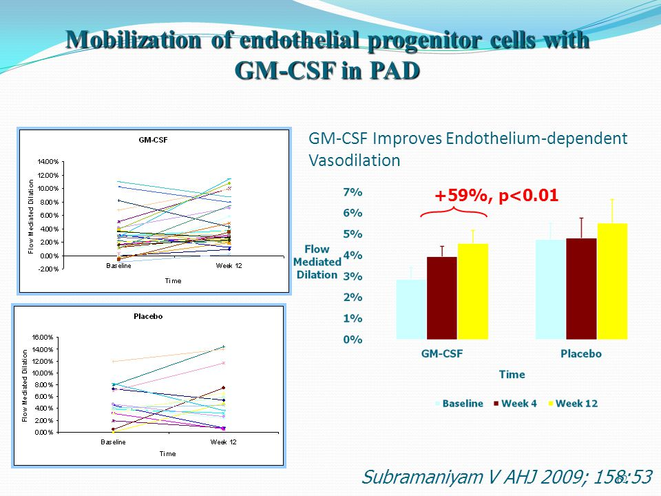62 GM-CSF Improves Endothelium-dependent Vasodilation +59%, p<0.01 Mobilization of endothelial progenitor cells with GM-CSF in PAD Subramaniyam V AHJ 2009; 158:53