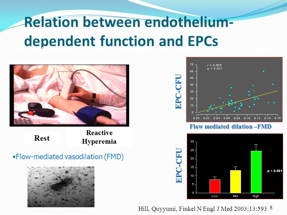 8 Relation between endothelium- dependent function and EPCs EPC-CFU Flow mediated dilation –FMD Hill, Quyyumi, Finkel N Engl J Med 2003;13:593 45 Healthy Males, >21 years (mean age 50.3±1.7) without cardiovascular diseases Rest Reactive Hyperemia Flow-mediated vasodilation (FMD) EPC-CFU