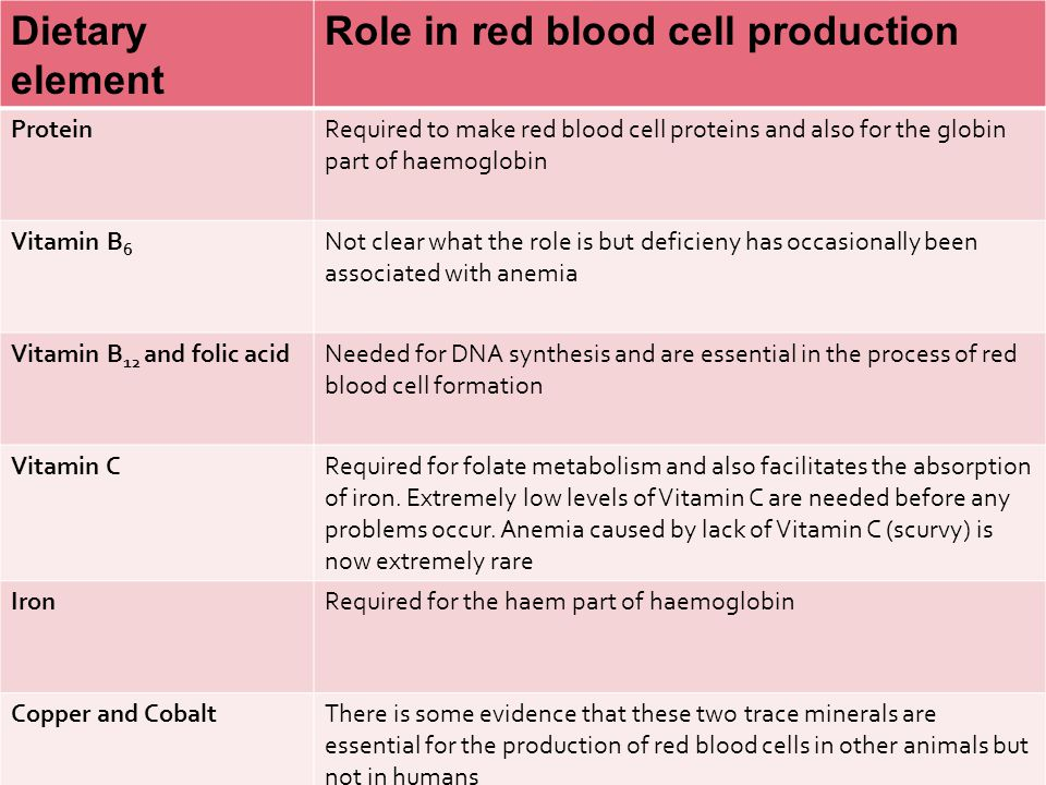 Dietary element Role in red blood cell production ProteinRequired to make red blood cell proteins and also for the globin part of haemoglobin Vitamin