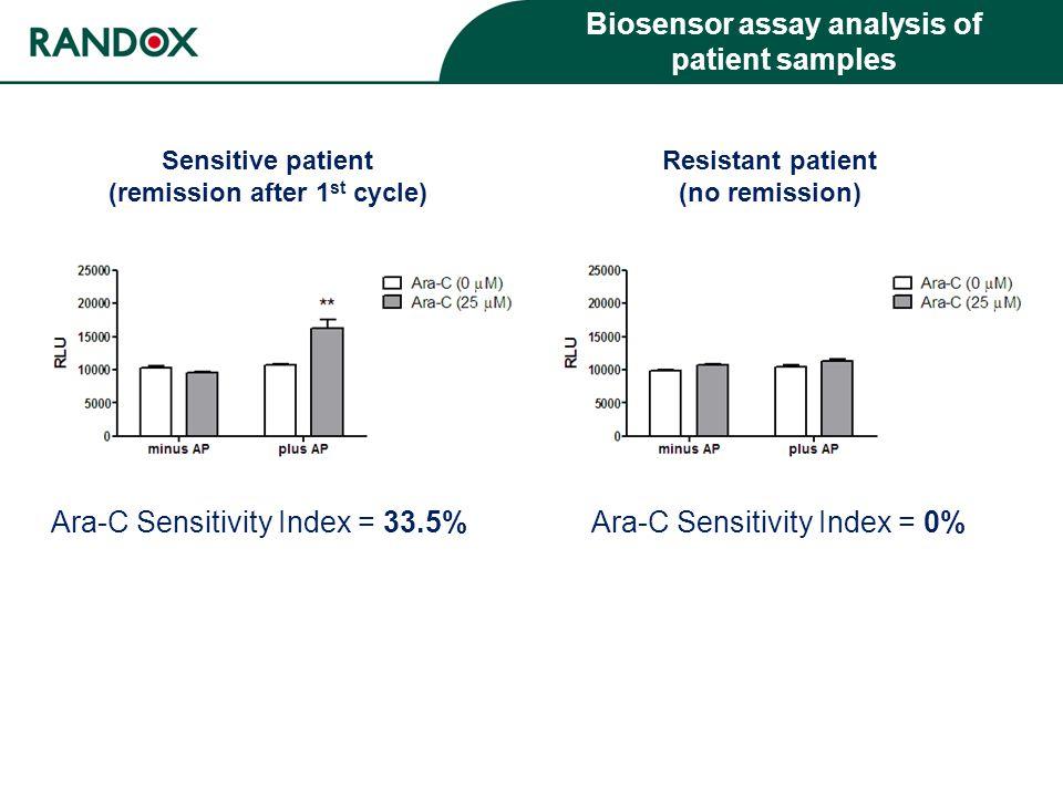 Ara-C Sensitivity Index = 33.5% Biosensor assay analysis of patient samples Ara-C Sensitivity Index = 0% Sensitive patient (remission after 1 st cycle) Resistant patient (no remission)